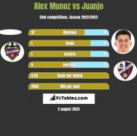 Alex Munoz vs Juanjo h2h player stats
