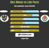 Alex Munoz vs Luis Perez h2h player stats