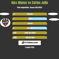 Alex Munoz vs Carlos Julio h2h player stats