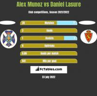 Alex Munoz vs Daniel Lasure h2h player stats