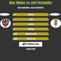 Alex Munoz vs Javi Fernandez h2h player stats