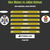 Alex Munoz vs Julian Delmas h2h player stats