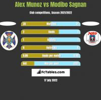 Alex Munoz vs Modibo Sagnan h2h player stats