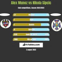Alex Munoz vs Nikola Sipcic h2h player stats
