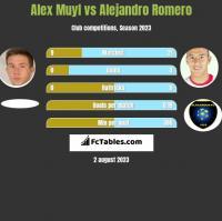 Alex Muyl vs Alejandro Romero h2h player stats