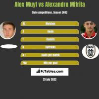 Alex Muyl vs Alexandru Mitrita h2h player stats
