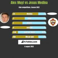 Alex Muyl vs Jesus Medina h2h player stats