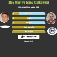 Alex Muyl vs Marc Rzatkowski h2h player stats