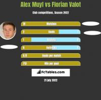 Alex Muyl vs Florian Valot h2h player stats