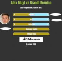 Alex Muyl vs Brandt Bronico h2h player stats