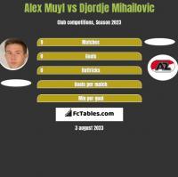 Alex Muyl vs Djordje Mihailovic h2h player stats