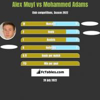 Alex Muyl vs Mohammed Adams h2h player stats