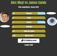 Alex Muyl vs James Sands h2h player stats