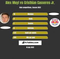 Alex Muyl vs Cristhian Casseres Jr. h2h player stats