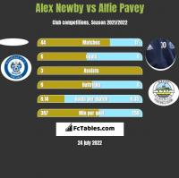 Alex Newby vs Alfie Pavey h2h player stats