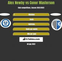 Alex Newby vs Conor Masterson h2h player stats