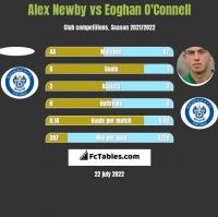 Alex Newby vs Eoghan O'Connell h2h player stats