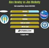 Alex Newby vs Jim McNulty h2h player stats