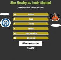 Alex Newby vs Louis Almond h2h player stats