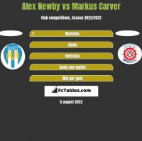 Alex Newby vs Markus Carver h2h player stats