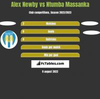 Alex Newby vs Ntumba Massanka h2h player stats