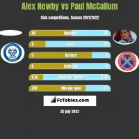 Alex Newby vs Paul McCallum h2h player stats
