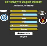 Alex Newby vs Shaquile Coulthirst h2h player stats