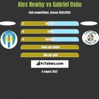 Alex Newby vs Gabriel Osho h2h player stats