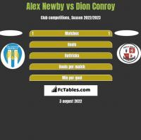 Alex Newby vs Dion Conroy h2h player stats