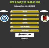 Alex Newby vs Connor Hall h2h player stats