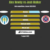 Alex Newby vs Josh Walker h2h player stats