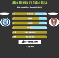 Alex Newby vs Tolaji Bola h2h player stats