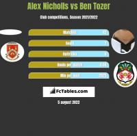 Alex Nicholls vs Ben Tozer h2h player stats