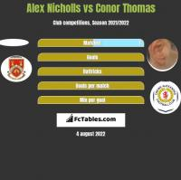 Alex Nicholls vs Conor Thomas h2h player stats