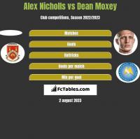 Alex Nicholls vs Dean Moxey h2h player stats
