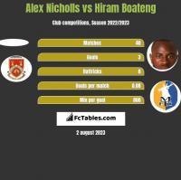 Alex Nicholls vs Hiram Boateng h2h player stats