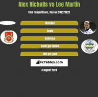 Alex Nicholls vs Lee Martin h2h player stats