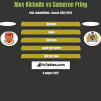 Alex Nicholls vs Cameron Pring h2h player stats