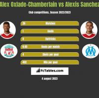 Alex Oxlade-Chamberlain vs Alexis Sanchez h2h player stats