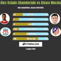 Alex Oxlade-Chamberlain vs Alvaro Morata h2h player stats