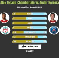Alex Oxlade-Chamberlain vs Ander Herrera h2h player stats