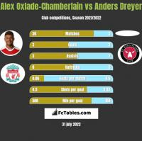 Alex Oxlade-Chamberlain vs Anders Dreyer h2h player stats