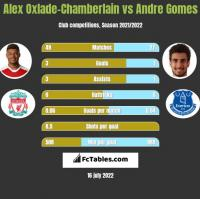 Alex Oxlade-Chamberlain vs Andre Gomes h2h player stats