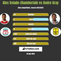 Alex Oxlade-Chamberlain vs Andre Gray h2h player stats