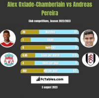 Alex Oxlade-Chamberlain vs Andreas Pereira h2h player stats