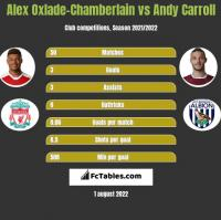 Alex Oxlade-Chamberlain vs Andy Carroll h2h player stats