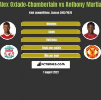 Alex Oxlade-Chamberlain vs Anthony Martial h2h player stats