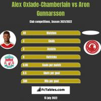 Alex Oxlade-Chamberlain vs Aron Gunnarsson h2h player stats