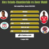 Alex Oxlade-Chamberlain vs Awer Mabil h2h player stats