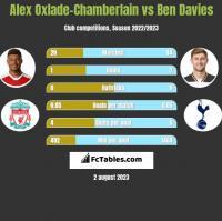 Alex Oxlade-Chamberlain vs Ben Davies h2h player stats